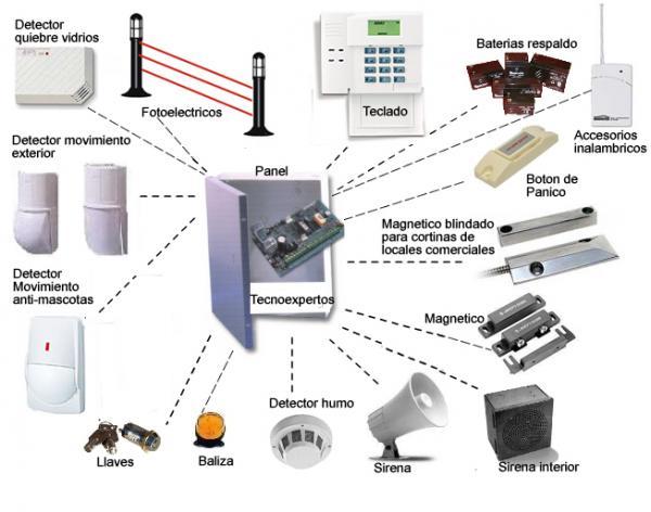 Central de alarmas tecnolog a de la seguridad - Sistemas de alarma ...
